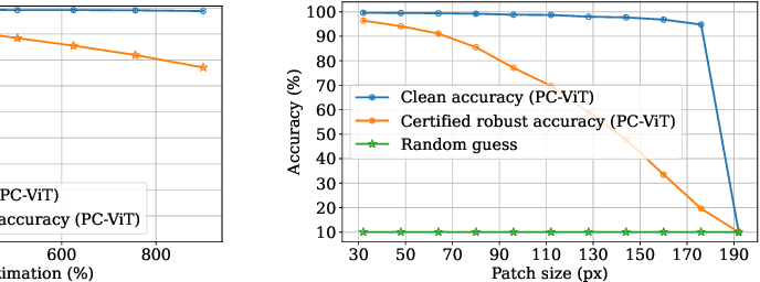 Figure 2 for PatchCleanser: Certifiably Robust Defense against Adversarial Patches for Any Image Classifier