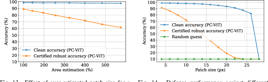 Figure 3 for PatchCleanser: Certifiably Robust Defense against Adversarial Patches for Any Image Classifier
