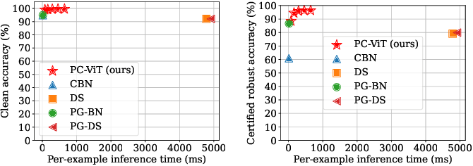 Figure 4 for PatchCleanser: Certifiably Robust Defense against Adversarial Patches for Any Image Classifier