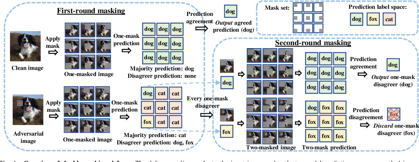 Figure 1 for PatchCleanser: Certifiably Robust Defense against Adversarial Patches for Any Image Classifier
