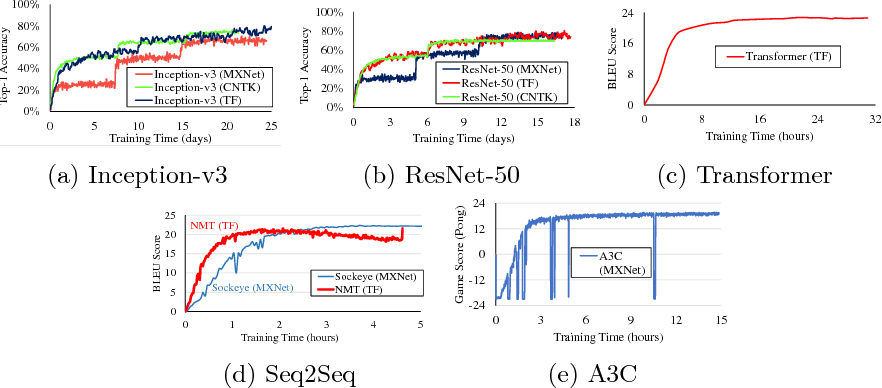 Figure 4 for TBD: Benchmarking and Analyzing Deep Neural Network Training