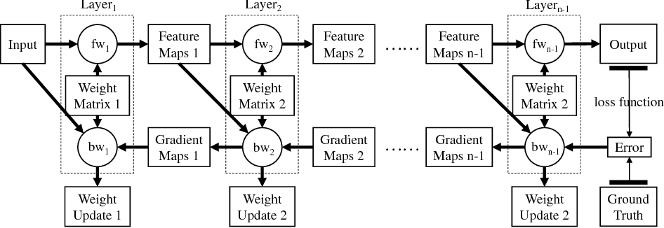 Figure 2 for TBD: Benchmarking and Analyzing Deep Neural Network Training