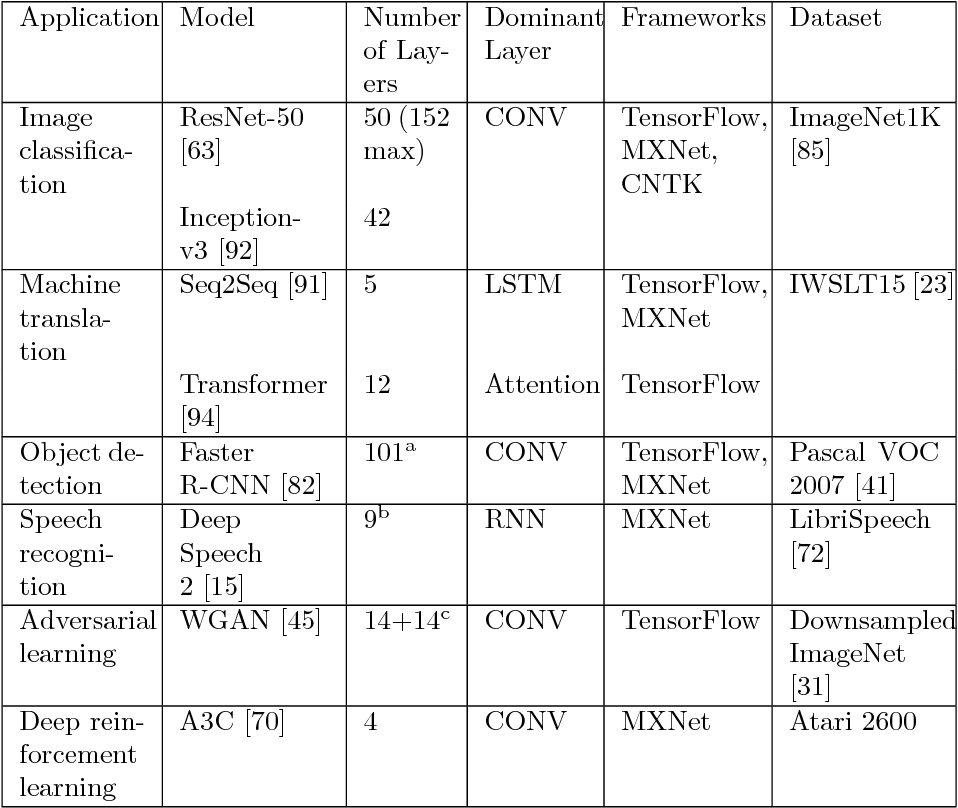 Figure 3 for TBD: Benchmarking and Analyzing Deep Neural Network Training