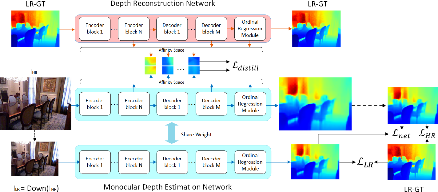 Figure 1 for Weakly-Supervised Monocular Depth Estimationwith Resolution-Mismatched Data
