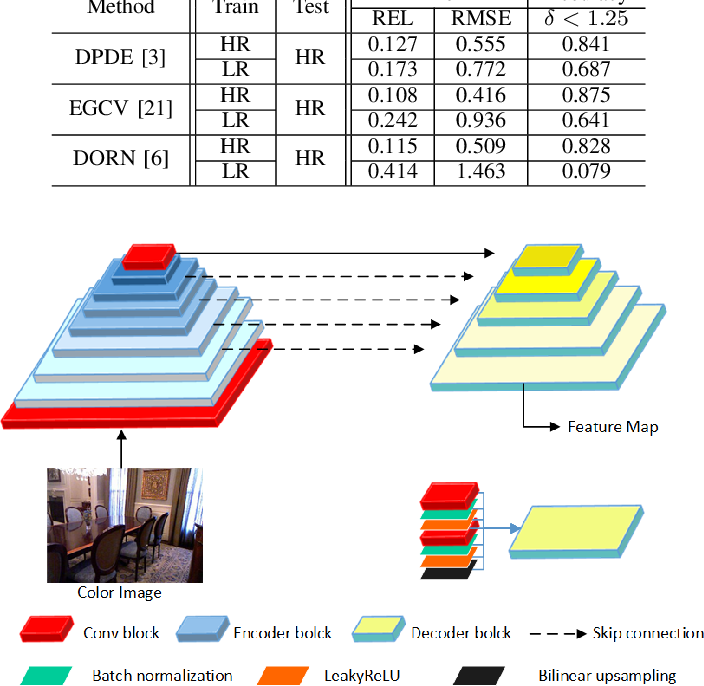 Figure 2 for Weakly-Supervised Monocular Depth Estimationwith Resolution-Mismatched Data