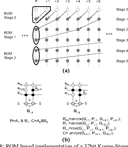 Figure 8 From Rom Based Logic Rbl Design High Performance And Low