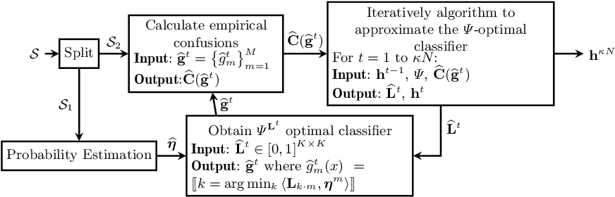 Figure 2 for Consistent Classification with Generalized Metrics