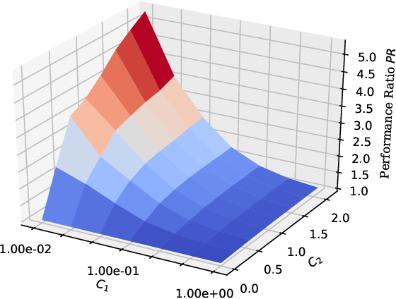 Figure 3 for Consistent Classification with Generalized Metrics