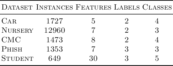 Figure 4 for Consistent Classification with Generalized Metrics
