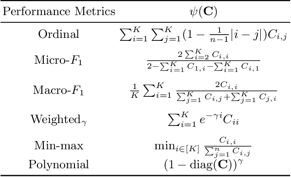 Figure 1 for Consistent Classification with Generalized Metrics