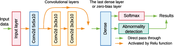 Figure 1 for Class-Incremental Learning for Wireless Device Identification in IoT