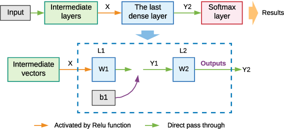 Figure 2 for Class-Incremental Learning for Wireless Device Identification in IoT