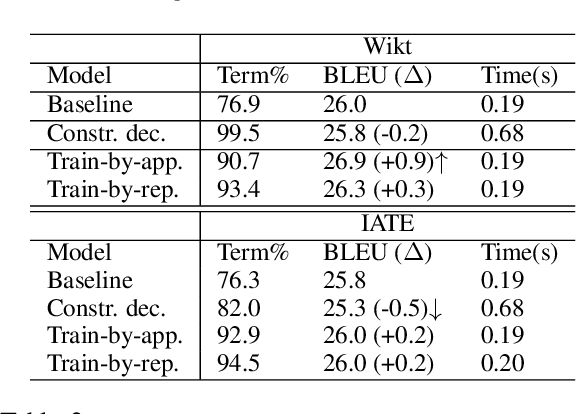 Figure 2 for Training Neural Machine Translation To Apply Terminology Constraints
