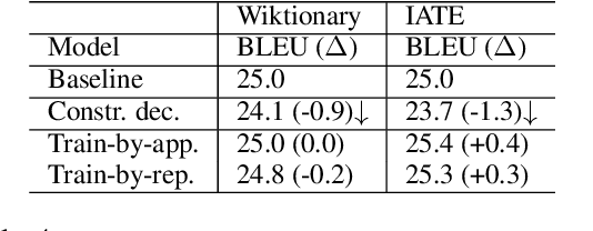 Figure 4 for Training Neural Machine Translation To Apply Terminology Constraints