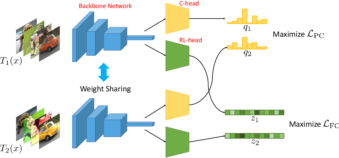 Figure 1 for Clustering by Maximizing Mutual Information Across Views