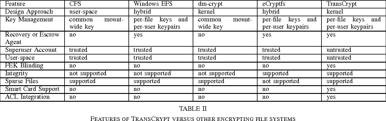 PDF] TransCrypt : A Secure and Transparent Encrypting File System