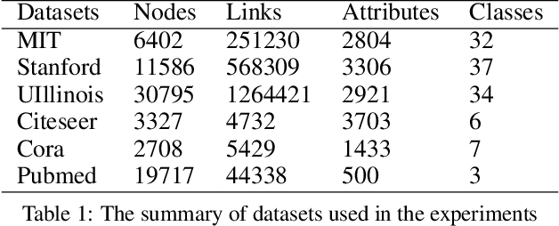 Figure 2 for Attributed Network Embedding for Incomplete Structure Information