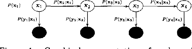 Figure 1 for Expectation Propogation for approximate inference in dynamic Bayesian networks