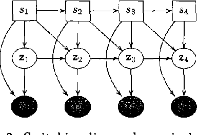 Figure 3 for Expectation Propogation for approximate inference in dynamic Bayesian networks