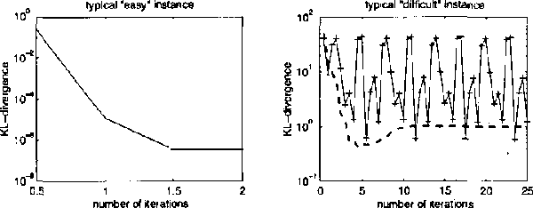 Figure 4 for Expectation Propogation for approximate inference in dynamic Bayesian networks