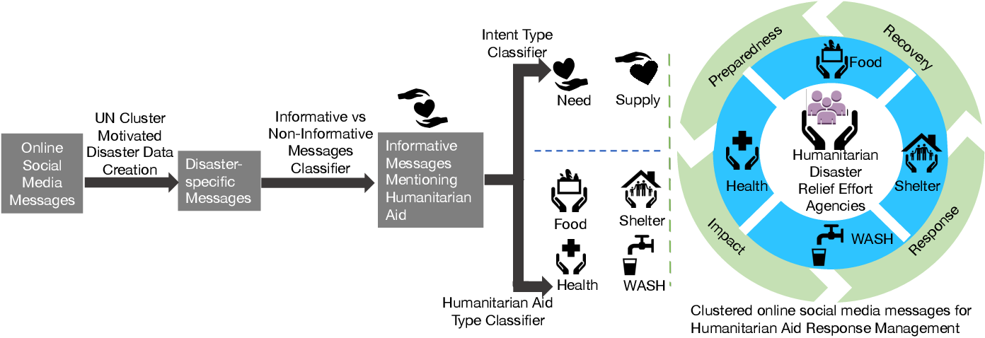 Figure 1 for Clustering of Social Media Messages for Humanitarian Aid Response during Crisis