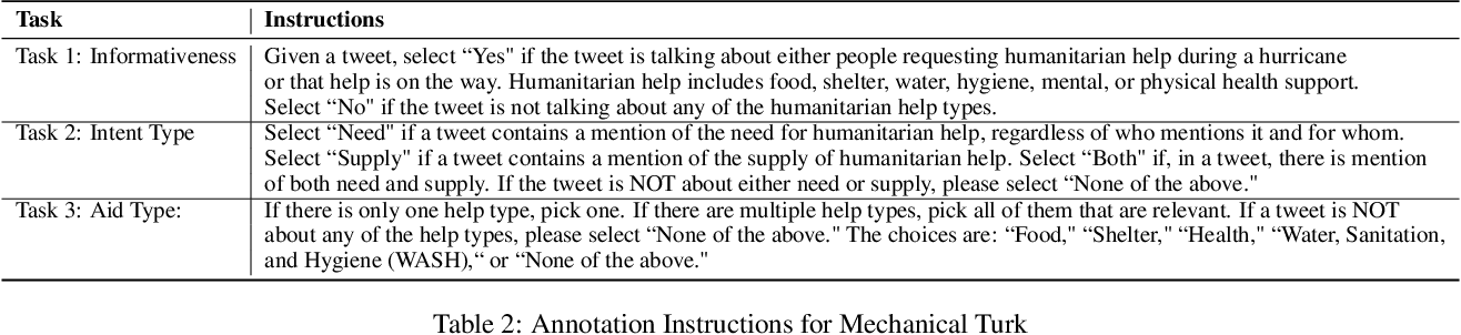 Figure 3 for Clustering of Social Media Messages for Humanitarian Aid Response during Crisis