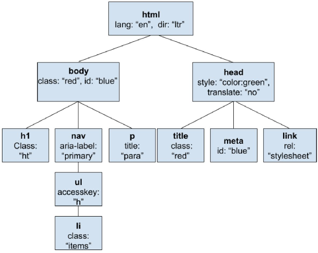 Figure 2 for User-Interactive Machine Learning Model for Identifying Structural Relationships of Code Features