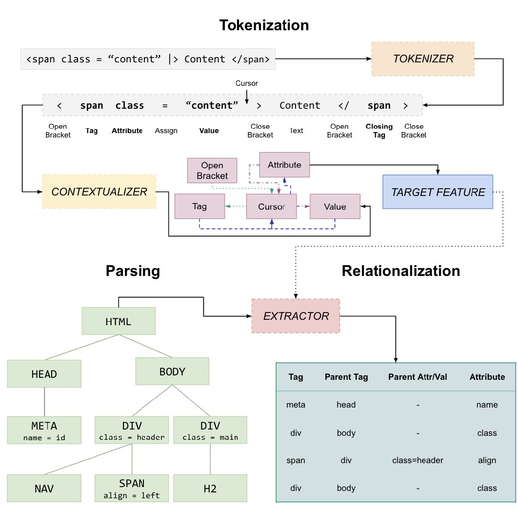 Figure 3 for User-Interactive Machine Learning Model for Identifying Structural Relationships of Code Features