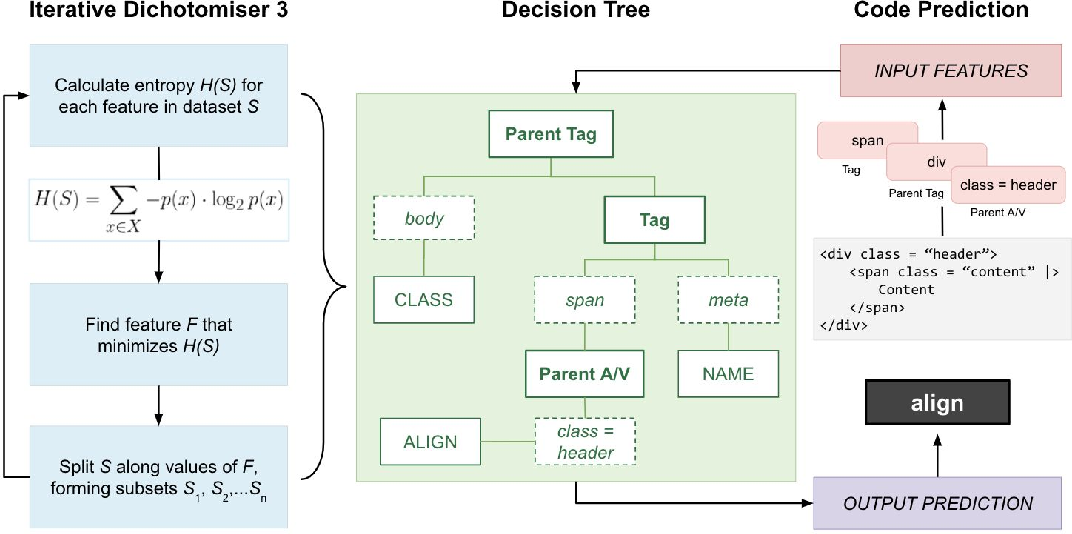 Figure 4 for User-Interactive Machine Learning Model for Identifying Structural Relationships of Code Features