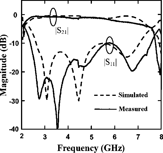 Figure 9 From Broadband Composite Rightleft Handed Coplanar