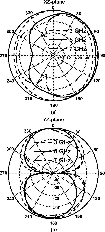 Figure 12 From Broadband Composite Rightleft Handed Coplanar