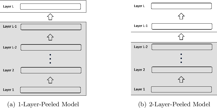 Figure 1 for Layer-Peeled Model: Toward Understanding Well-Trained Deep Neural Networks