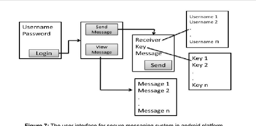 Secure messaging - Semantic Scholar
