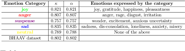 Figure 1 for BHAAV- A Text Corpus for Emotion Analysis from Hindi Stories