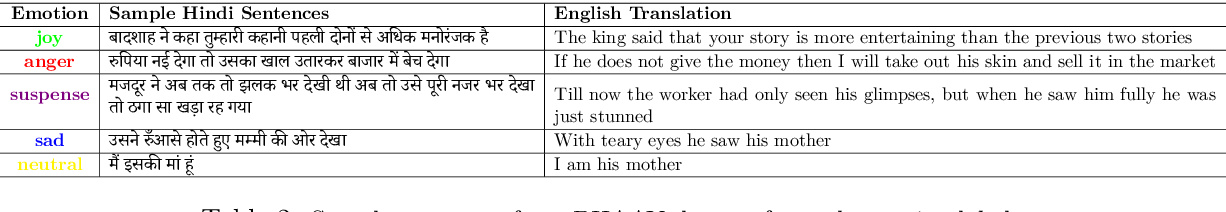 Figure 3 for BHAAV- A Text Corpus for Emotion Analysis from Hindi Stories