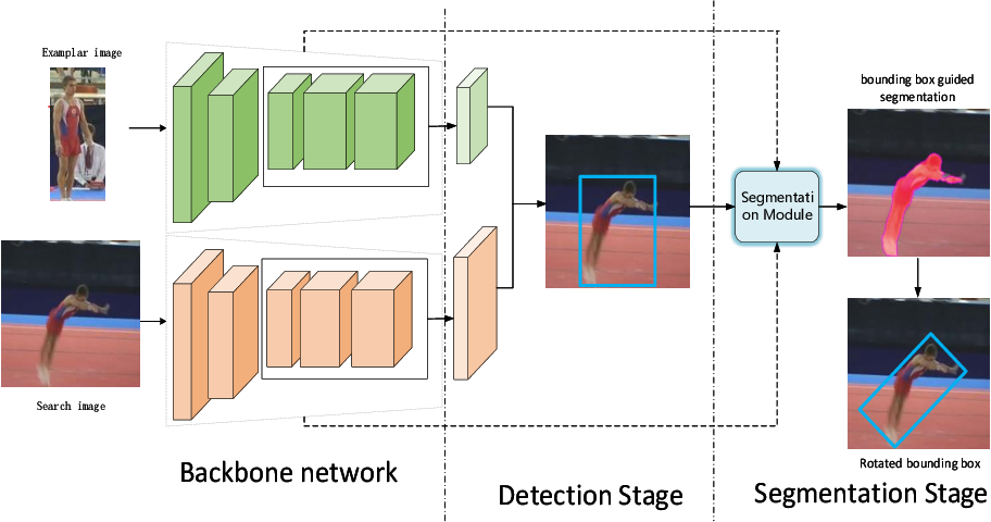 Figure 1 for Two stages for visual object tracking
