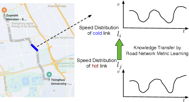 Figure 1 for Road Network Metric Learning for Estimated Time of Arrival