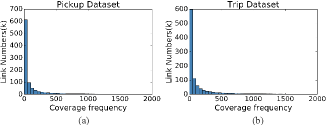 Figure 4 for Road Network Metric Learning for Estimated Time of Arrival