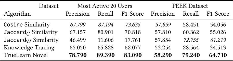 Figure 2 for PEEK: A Large Dataset of Learner Engagement with Educational Videos