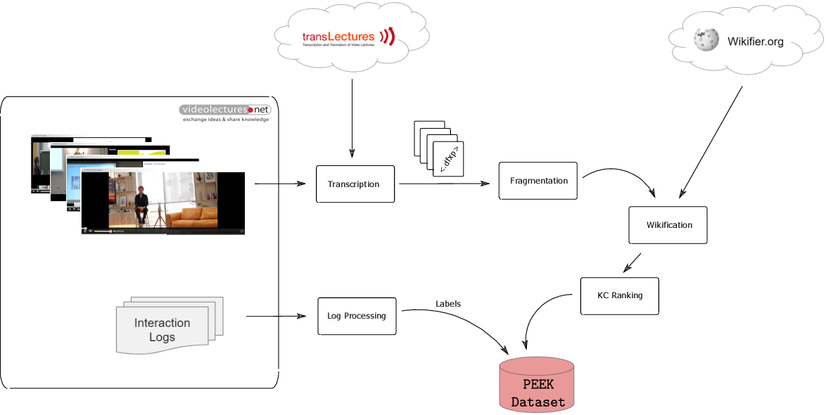 Figure 3 for PEEK: A Large Dataset of Learner Engagement with Educational Videos