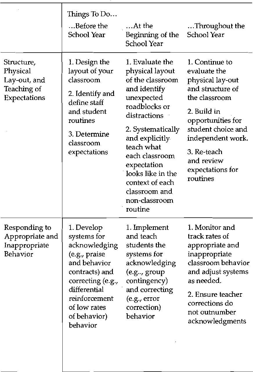 Structure Classroom Management