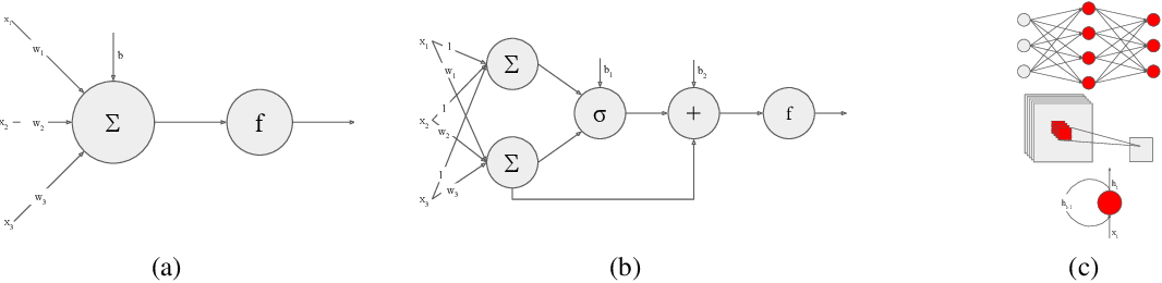 Figure 1 for IC Neuron: An Efficient Unit to Construct Neural Networks