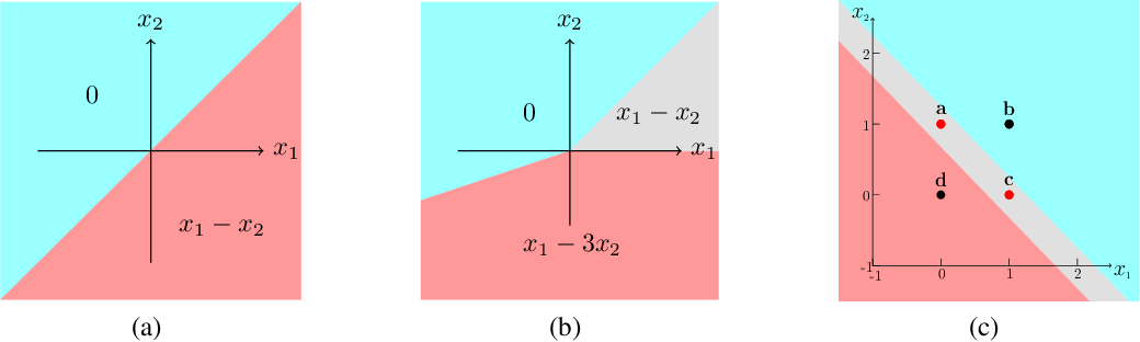 Figure 3 for IC Neuron: An Efficient Unit to Construct Neural Networks