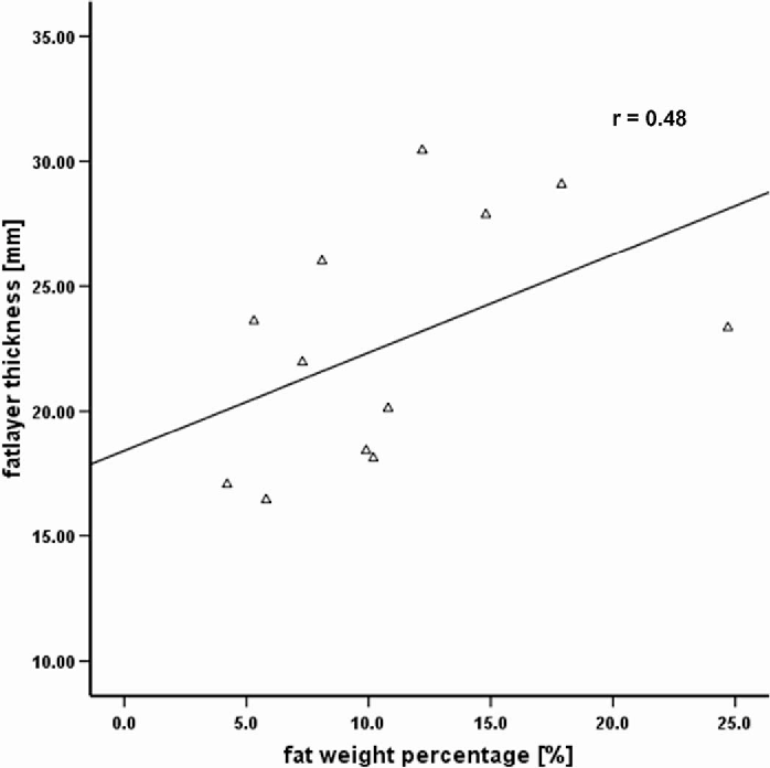 Fig. 9. Scatter plot of thickness of subcutaneous fat layer (mm) vs. liver fat score (%) from biopsy (n = 12). Solid line: linear regression plot through data; r = 0.48.