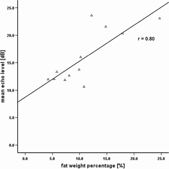 Fig. 10. Scatter plot of mean echo level (dB) in transcutaneous images vs. liver fat score (%). Solid line: linear regression through data; r = 0.80.
