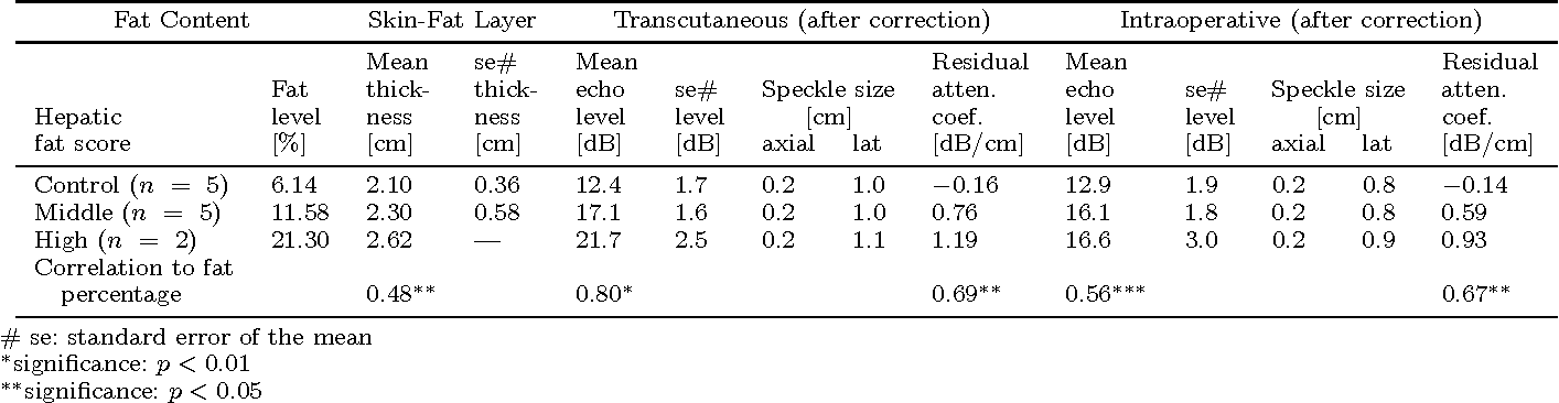 TABLE I Results of Analysis of B-Mode Liver Images.