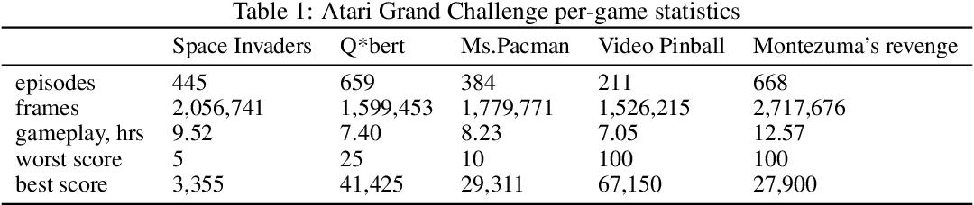 Figure 1 for The Atari Grand Challenge Dataset
