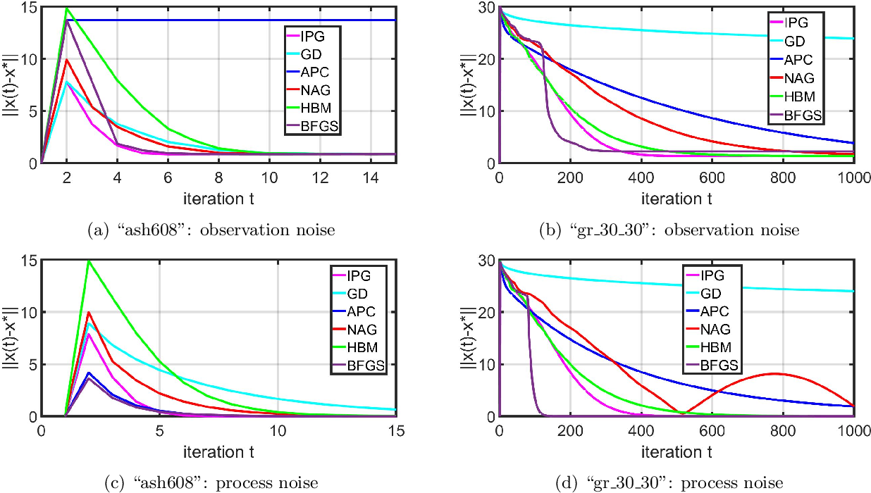 Figure 3 for Robustness of Iteratively Pre-Conditioned Gradient-Descent Method: The Case of Distributed Linear Regression Problem