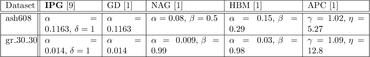 Figure 2 for Robustness of Iteratively Pre-Conditioned Gradient-Descent Method: The Case of Distributed Linear Regression Problem