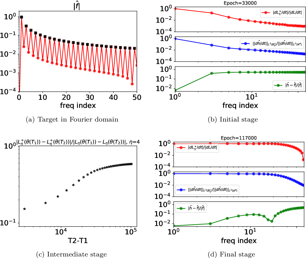 Figure 1 for Theory of the Frequency Principle for General Deep Neural Networks